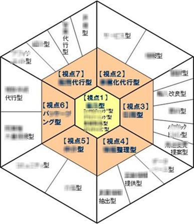 7種22分類のビジネスモデルは発想法